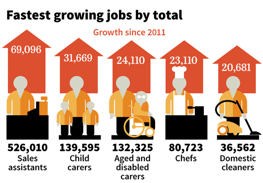 The fastest-growing careers in Australia